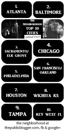 Top 10 CITIES
