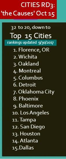 Top 15 Cities