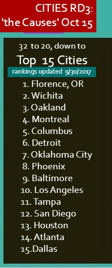 Top 15 Cities